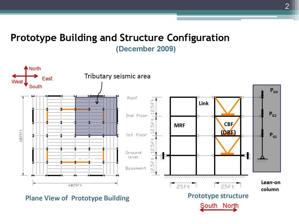 Structure Configuration
