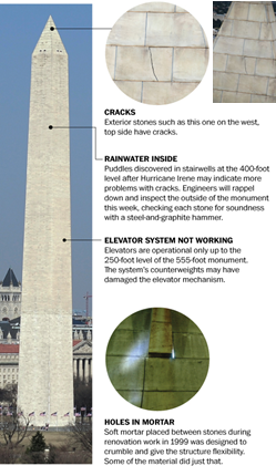 Figure 3.  Earthquake Damage to Washington Monument (from http://www.washingtonpost.com/rw/2010-2019/WashingtonPost/2011/09/26/Local/Graphics/w-monument.jpg)