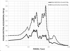 Figure 4.  Preliminary MSC site response
