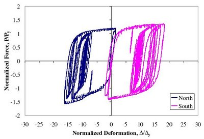 MCE Simulation - First story BRB normalized force-deformation response for MCE simulation