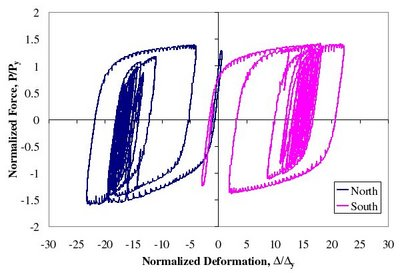 MCE Simulation - Third story BRB normalized force-deformation response for MCE simulation