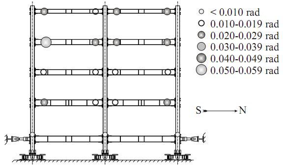 Plastic rotation distribution, DBE